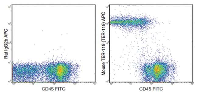 MilliporeSigmaanti-TER-119, APC, Clone: TER-119,:Antibodies:Primary Antibodies