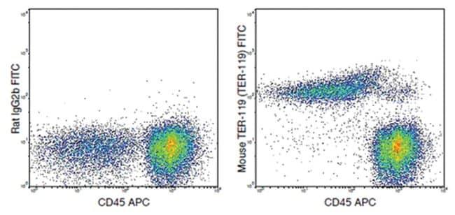 MilliporeSigmaanti-TER-119, FITC, Clone: TER-119,:Antibodies:Primary Antibodies