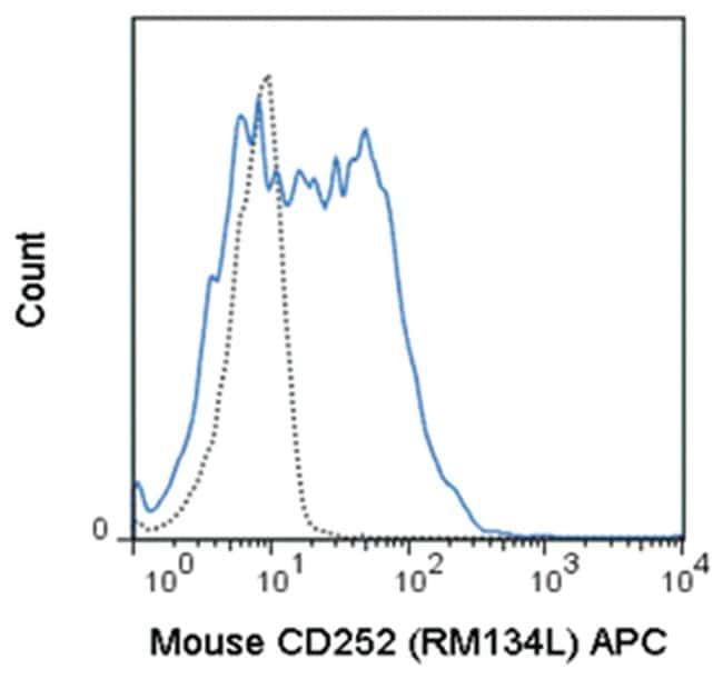 MilliporeSigmaanti-OX40L (CD252), PE-Cy7, Clone: RM134L,:Antibodies:Primary