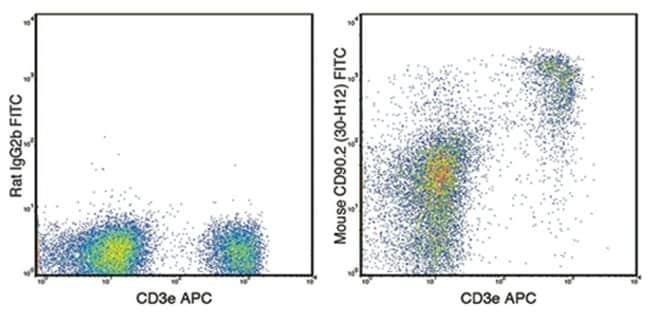 MilliporeSigmaanti-CD90.2, FITC, Clone: 30-H12,:Antibodies:Primary Antibodies