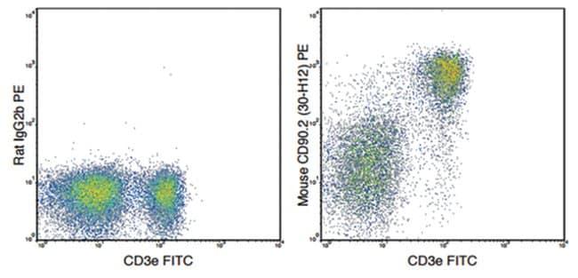 MilliporeSigmaanti-CD90.2, Violer Fluor  450, Clone: 30-H12,:Antibodies:Primary