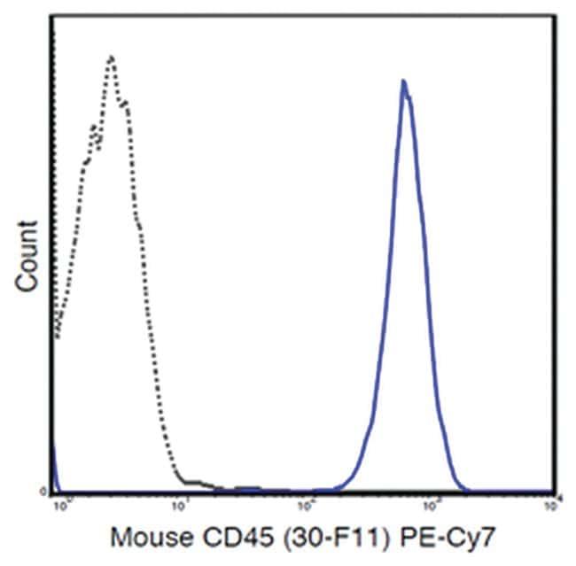 MilliporeSigmaanti-CD45, PE-Cy7, Clone: 30-F11,:Antibodies:Primary Antibodies