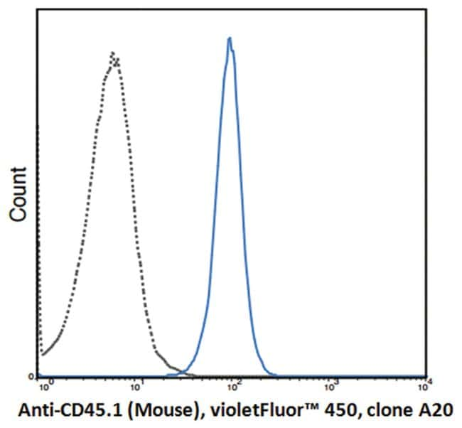 MilliporeSigmaanti-CD45.1 Violer Fluor  450, Clone: A20,:Antibodies:Primary