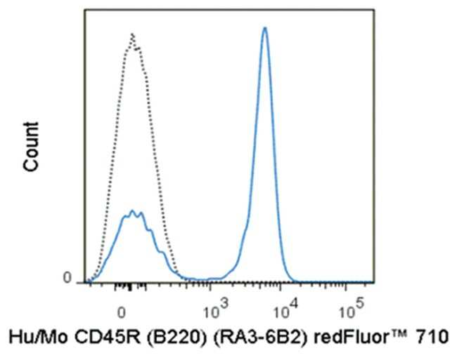 MilliporeSigmaanti-CD45R (B220) Red Fluor  710, Clone: RA3-6B2,:Antibodies:Primary