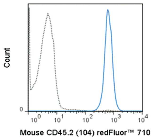 MilliporeSigmaanti-CD45.2 Red Fluor  710, Clone: 104,:Antibodies:Primary