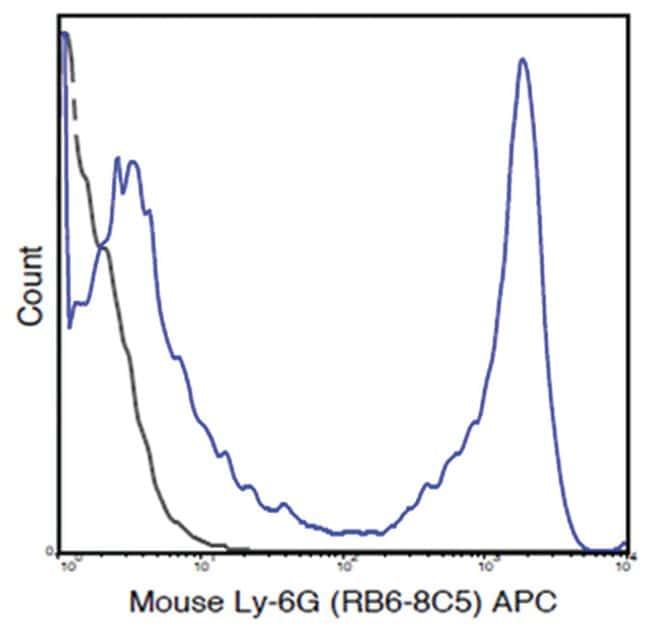 MilliporeSigmaanti-Ly-6G APC, Clone: RB6-8C5,:Antibodies:Primary Antibodies