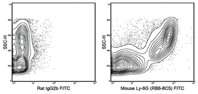MilliporeSigmaanti-Ly-6G FITC, Clone: RB6-8C5,:Antibodies:Primary Antibodies