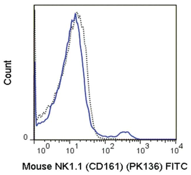 MilliporeSigmaanti-CD161 (NK1.1) FITC, Clone: PK136,:Antibodies:Primary