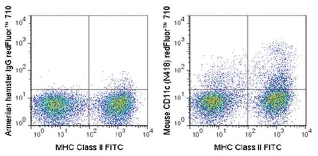 MilliporeSigmaanti-CD11c Red Fluor  710, Clone: N418,:Antibodies:Primary