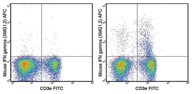 MilliporeSigmaanti-IFN gamma, APC, Clone: XMG1.2,:Antibodies:Primary Antibodies