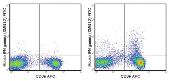 MilliporeSigmaanti-IFN gamma, FITC, Clone: XMG1.2,:Antibodies:Primary Antibodies