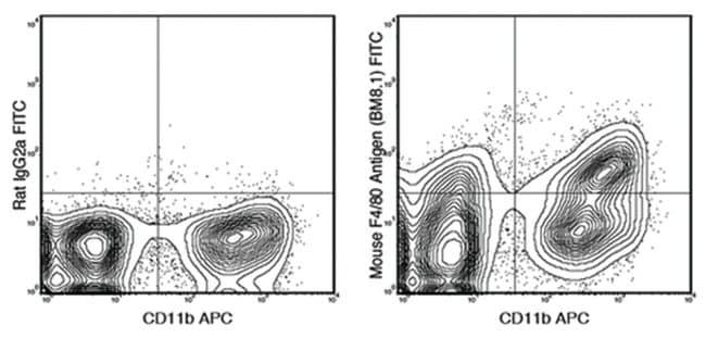 MilliporeSigmaanti-F4/80 FITC, Clone: BM8.1,:Antibodies:Primary Antibodies