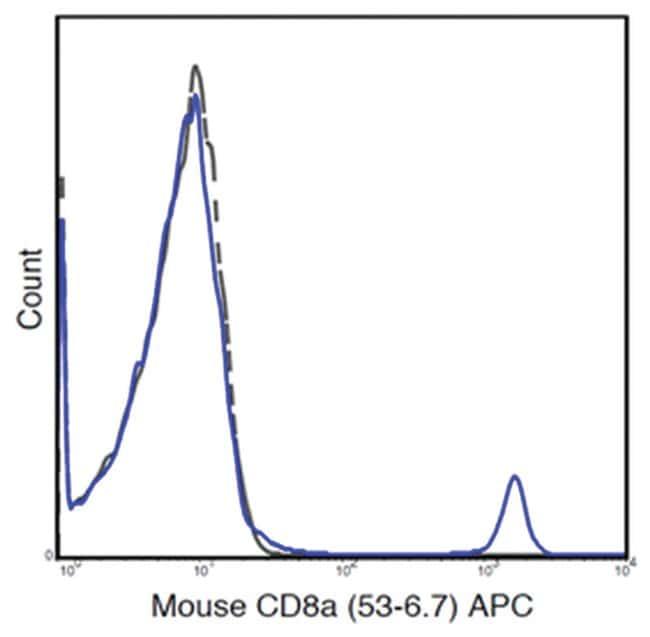 MilliporeSigmaanti-CD8a APC, Clone: 53-6.7,:Antibodies:Primary Antibodies