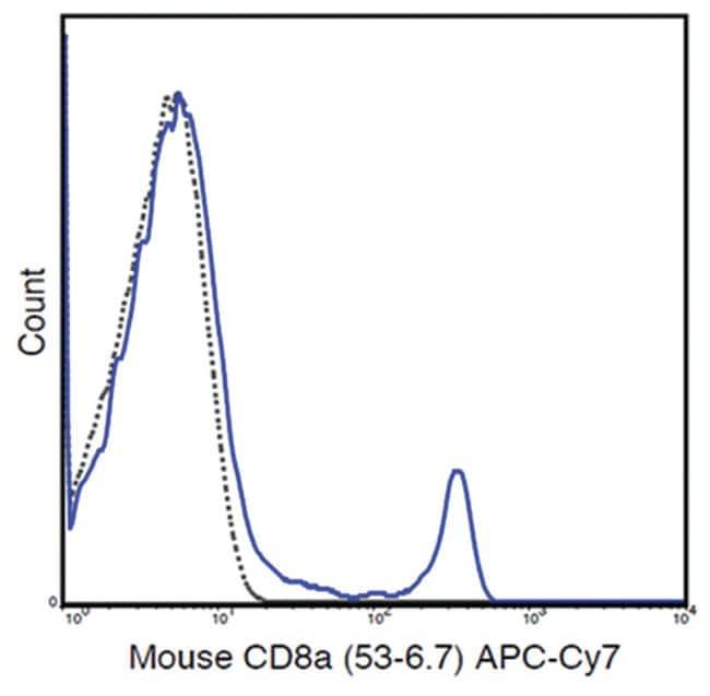 MilliporeSigmaanti-CD8a APC-Cy7, Clone: 53-6.7,:Antibodies:Primary Antibodies