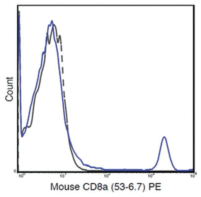 MilliporeSigmaanti-CD8a PE, Clone: 53-6.7,:Antibodies:Primary Antibodies