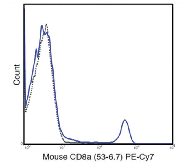 MilliporeSigmaanti-CD8a PE-Cy7, Clone: 53-6.7,:Antibodies:Primary Antibodies