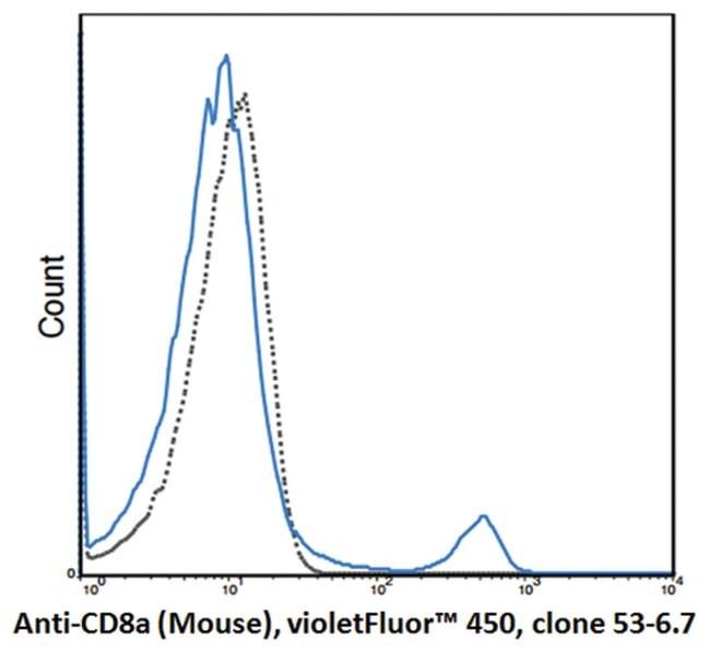 MilliporeSigmaanti-CD8a Violer Fluor  450, Clone: 53-6.7,:Antibodies:Primary