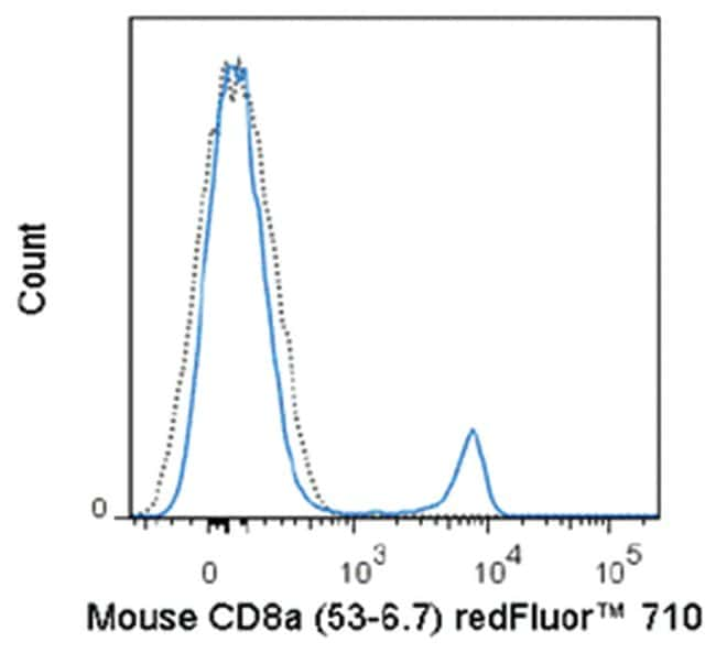 MilliporeSigmaanti-CD8a Red Fluor  710, Clone: 53-6.7,:Antibodies:Primary