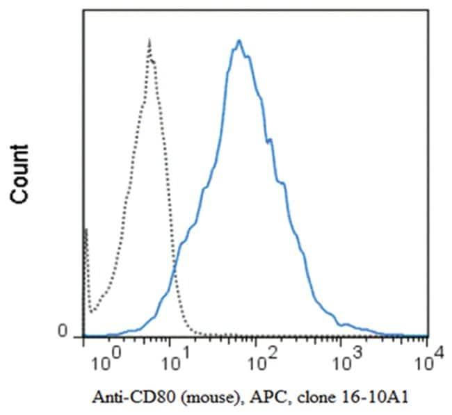 MilliporeSigmaanti-CD80 APC, Clone: 16-10A1,:Antibodies:Primary Antibodies