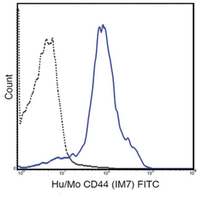 MilliporeSigmaanti-CD44 FITC, Clone: IM7,:Antibodies:Primary Antibodies