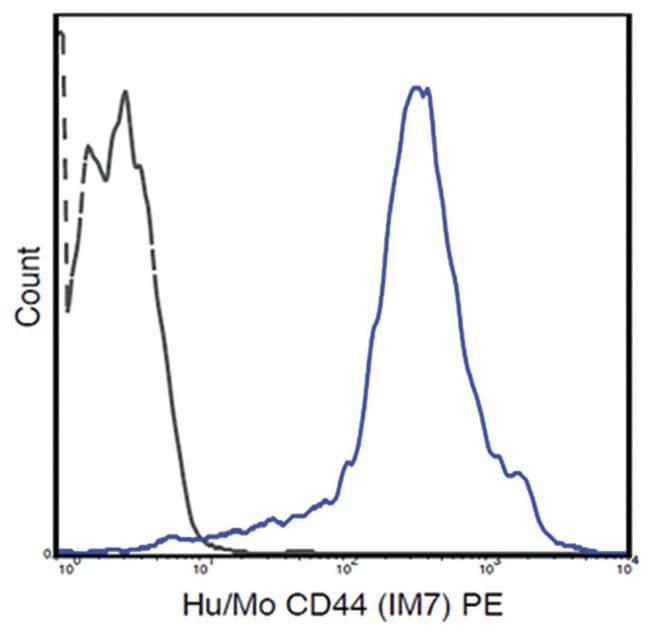 MilliporeSigmaanti-CD44 PE, Clone: IM7,:Antibodies:Primary Antibodies