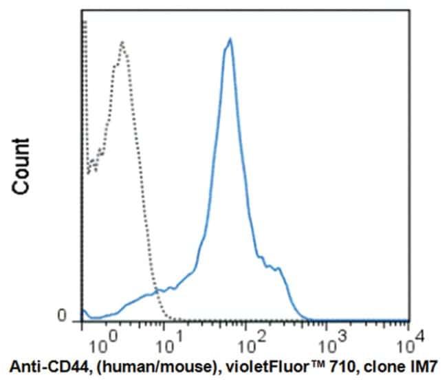 MilliporeSigmaanti-CD44 Violer Fluor  710, Clone: IM7,:Antibodies:Primary