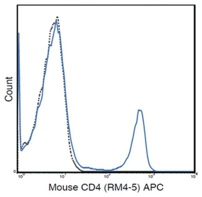 MilliporeSigmaanti-CD4 APC, Clone: RM4-5,:Antibodies:Primary Antibodies