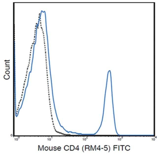 MilliporeSigmaanti-CD4 FITC, Clone: RM4-5,:Antibodies:Primary Antibodies