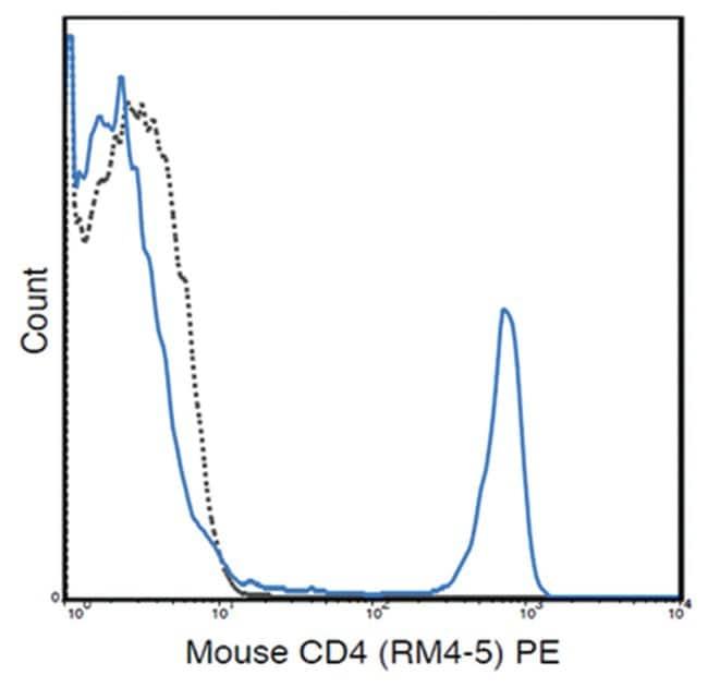 MilliporeSigmaanti-CD4 PE, Clone: RM4-5,:Antibodies:Primary Antibodies