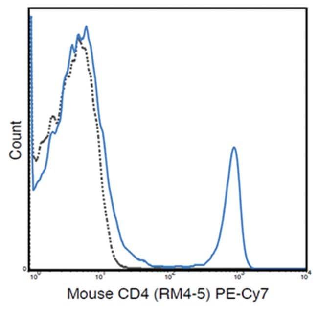 MilliporeSigmaanti-CD4 PE-Cy7, Clone: RM4-5,:Antibodies:Primary Antibodies