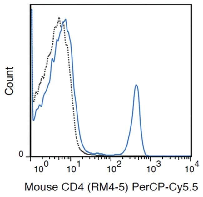 MilliporeSigmaanti-CD4 PerCP-Cy5.5, Clone: RM4-5,:Antibodies:Primary Antibodies