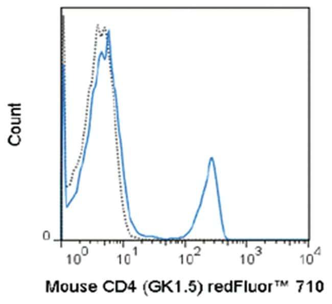 MilliporeSigmaanti-CD4 Red Fluor  710, Clone: GK1.5,:Antibodies:Primary