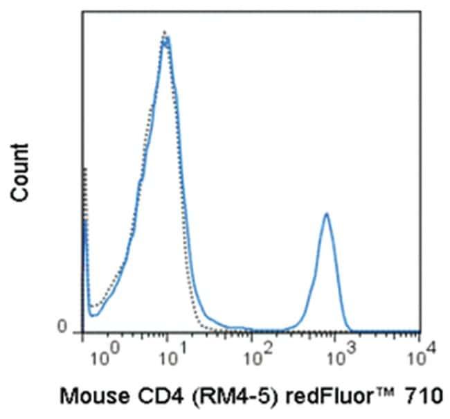 MilliporeSigmaanti-CD4 Red Fluor  710, Clone: RM4-5,:Antibodies:Primary