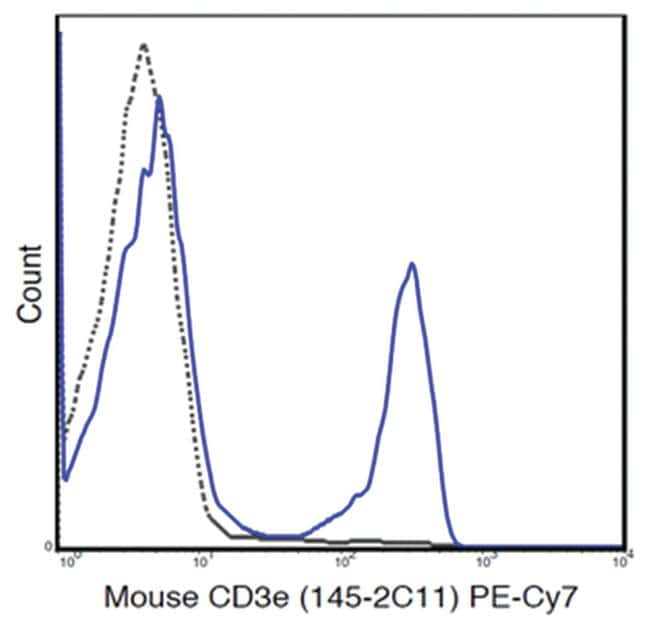 MilliporeSigmaanti-CD3e PE-Cy7, Clone: 145-2C11,:Antibodies:Primary Antibodies