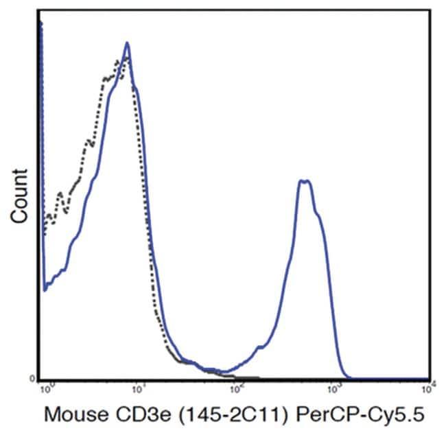 MilliporeSigmaanti-CD3e PerCP-Cy5.5, Clone: 145-2C11,:Antibodies:Primary