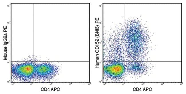 MilliporeSigma CD152 (CTLA-4), Mouse, PE, Clone: BNI3,::