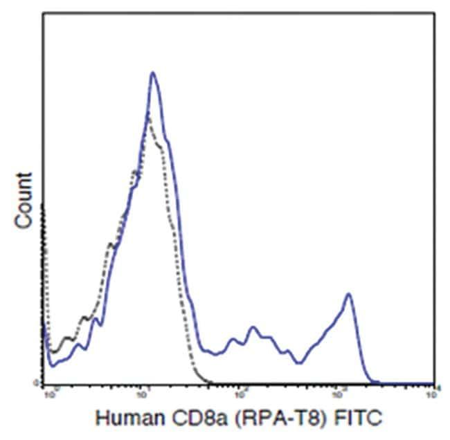 MilliporeSigma CD8a, Mouse, FITC, Clone: RPA-T8,::