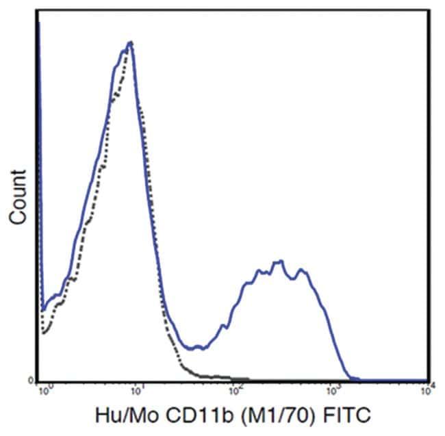 MilliporeSigmaanti-CD11b FITC, Clone: M1/70,:Antibodies:Primary Antibodies