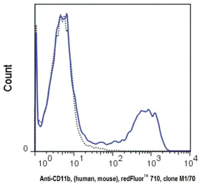 MilliporeSigmaanti-CD11b Red Fluor  710, Clone: M1/70,:Antibodies:Primary