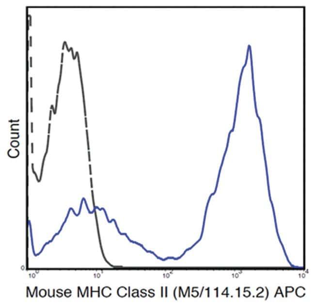 MilliporeSigmaanti-MHC class II (I-A/I-E), APC, Clone: M5/114.15.2,:Antibodies:Primary