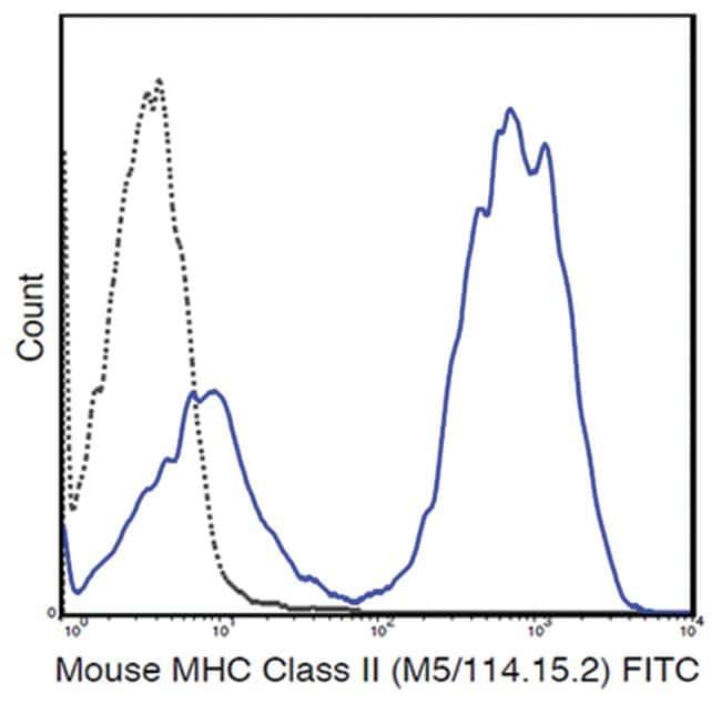 MilliporeSigmaanti-MHC class II (I-A/I-E), FITC, Clone: M5/114.15.2,:Antibodies:Primary