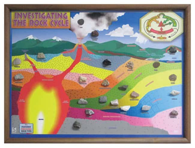 American Educational Products Rock Cycle Classroom Project :Teaching Supplies:Earth