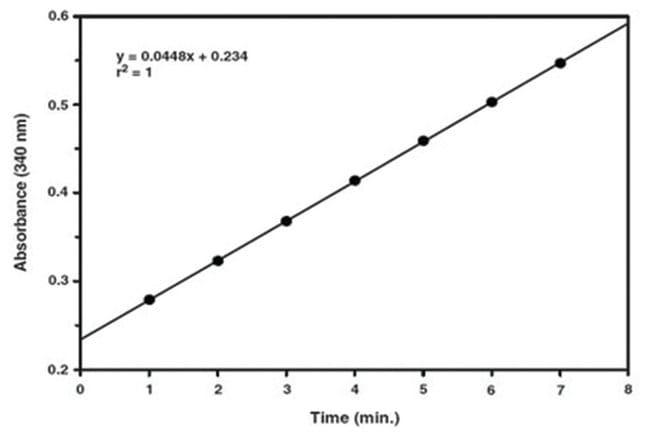 Abnova Glutathione S-Transferase Assay Kit 1 Kit:Life Sciences