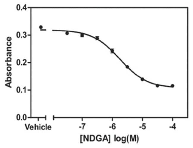 Abnova Lipoxygenase Inhibitor Screening Assay Kit 1 Kit:Life Sciences