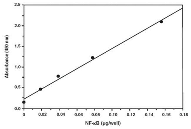 Abnova NF-kB (human p50) Transcription Factor Assay Kit 1 Kit:Life Sciences