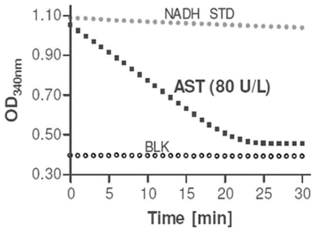 Abnova Aspartate Transaminase Assay Kit 1 Kit:Life Sciences