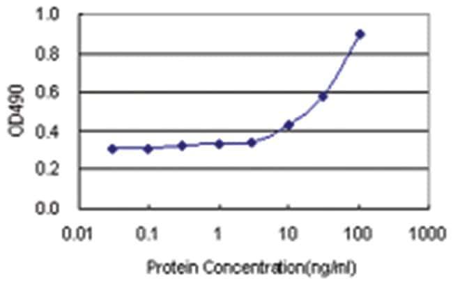 anti-CIRBP Matched Antibody Pair, Abnova 1 Set; Unlabeled:Life Sciences