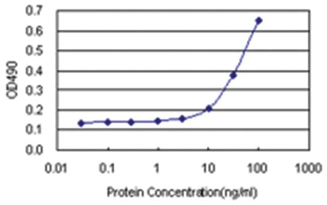 anti-MMP3 Matched Antibody Pair, Abnova 1 Set, Unlabeled:Life Sciences