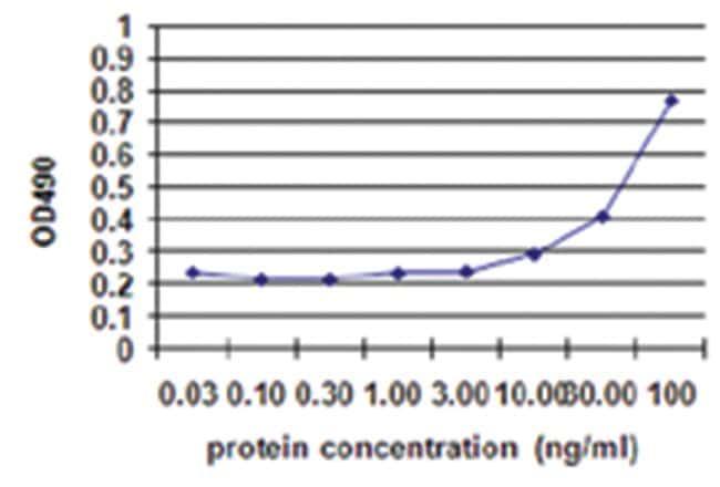 REG1A, Human, Matched Antibody Pair (AP41), Abnova 1 set, Unlabeled, Biotinylated:Life