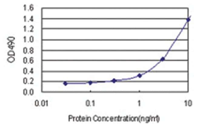 RGS3, Human, Matched Antibody Pair (AP21), Abnova 1 set, Unlabeled:Life